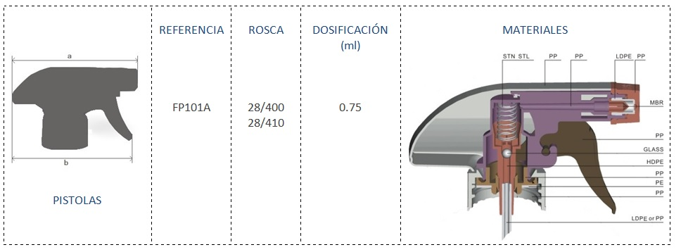Cuadro materiales FP101A