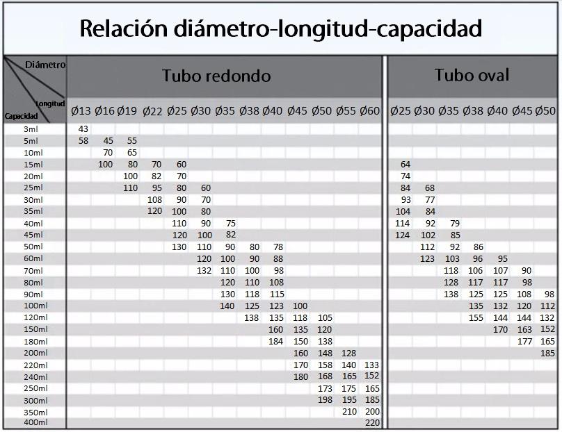 diam vs longitud