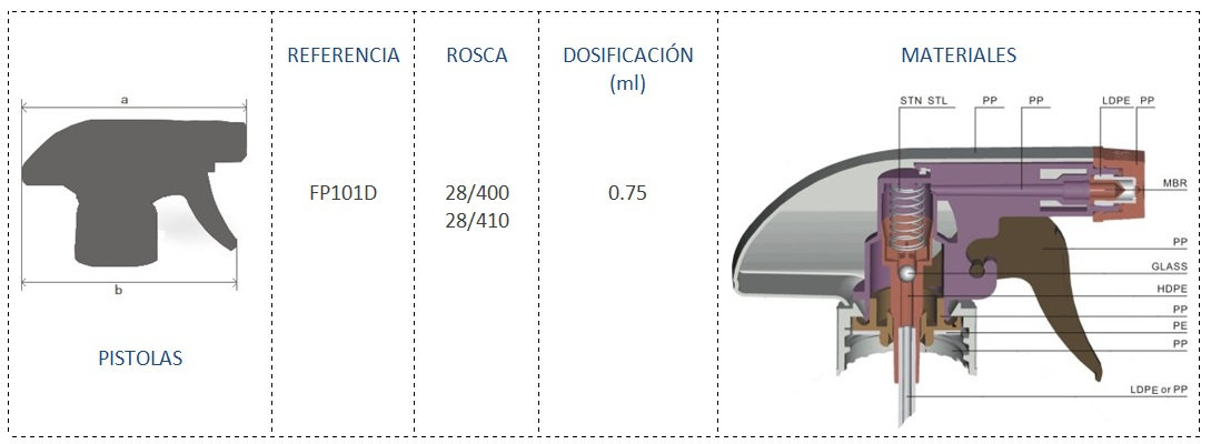 Cuadro materiales FP101D