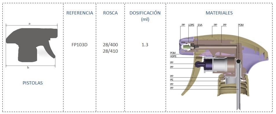 Cuadro materiales FP103D