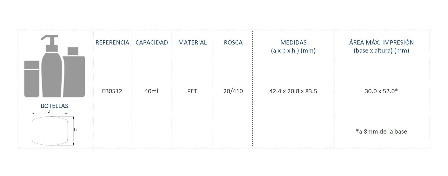 Cuadro de materiales FB0512