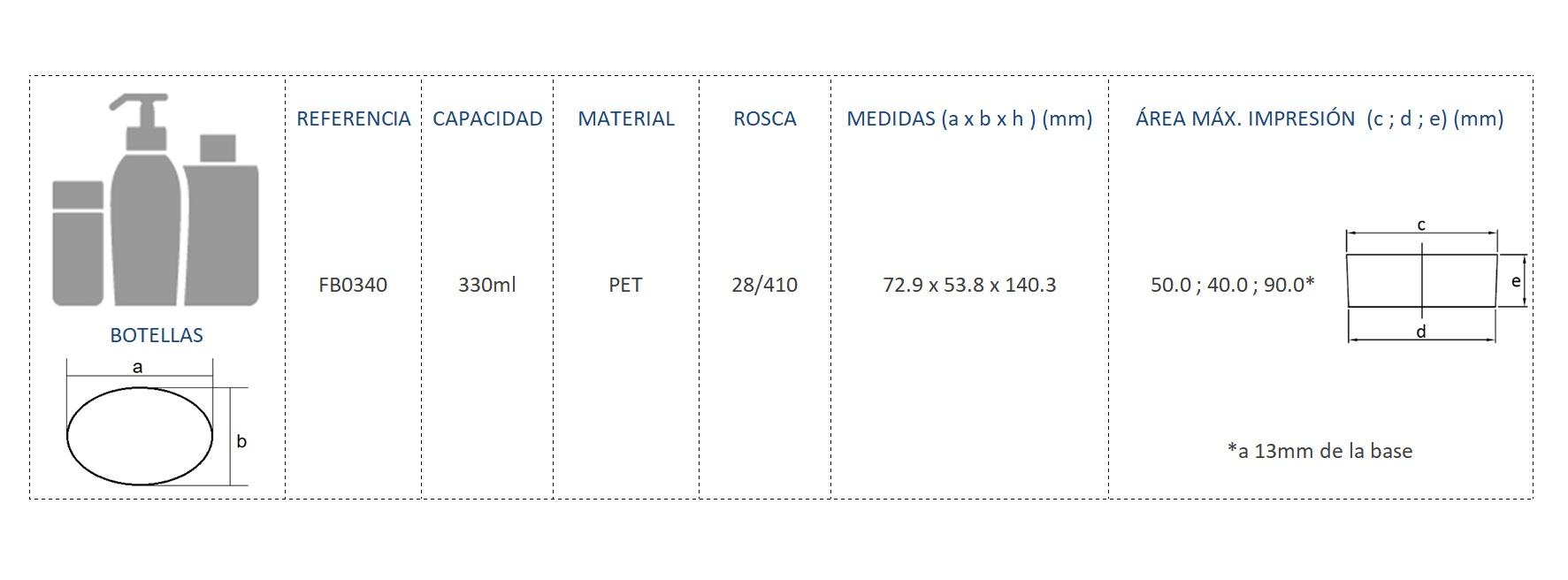 Cuadro de materiales FB0340