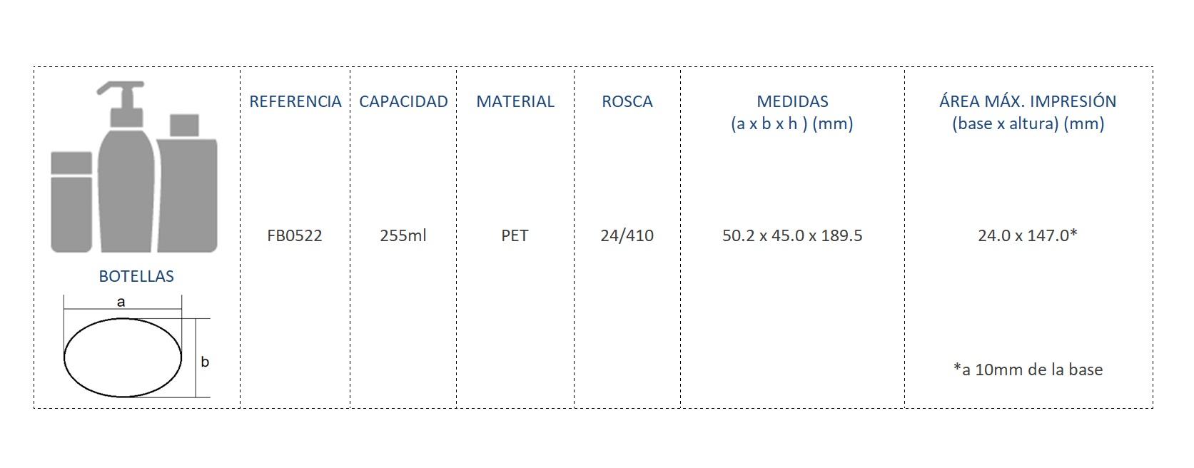 Cuadro de materiales botella FB0522