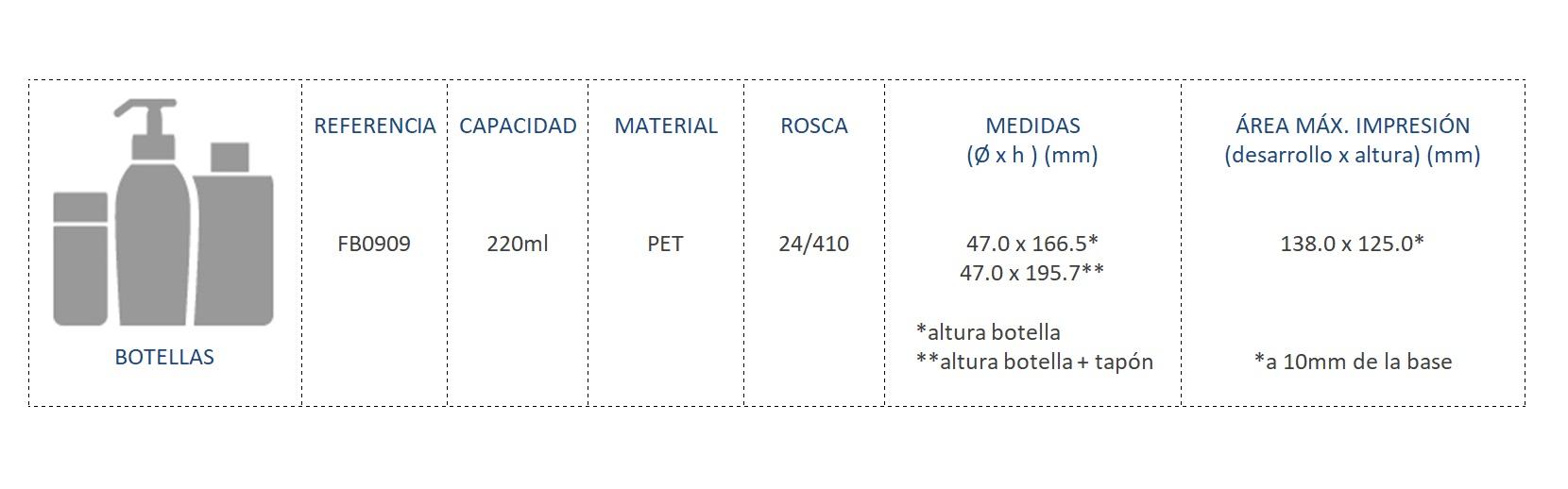 Cuadro de materiales botella FB0909