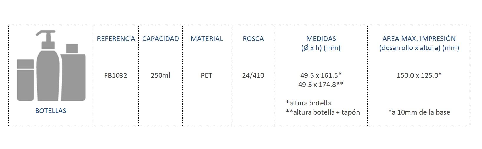 Cuadro de Materiales Botella FB1032