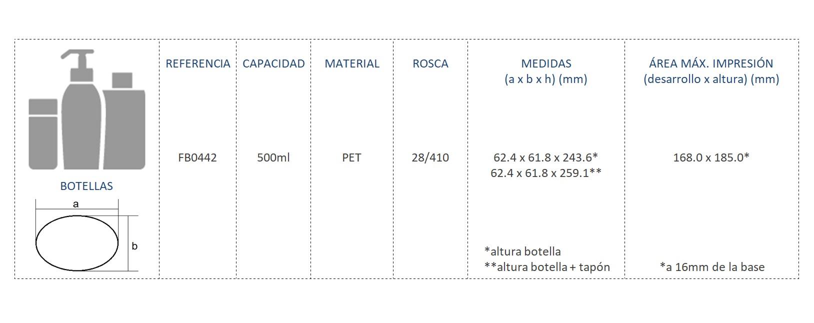Cuadro de materiales botella FB0442