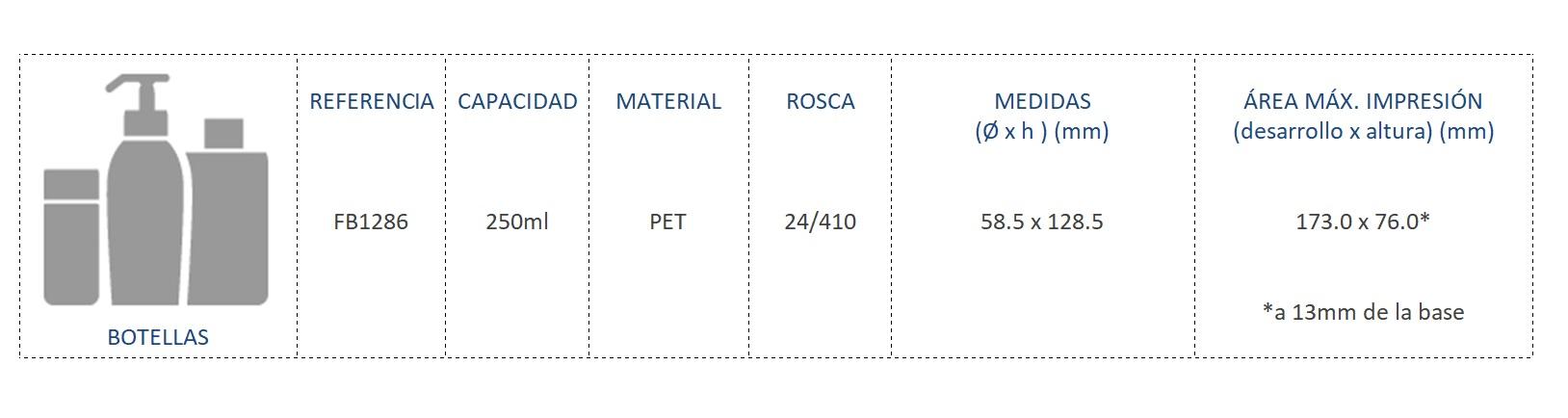 Cuadro de materiales botella FB1286