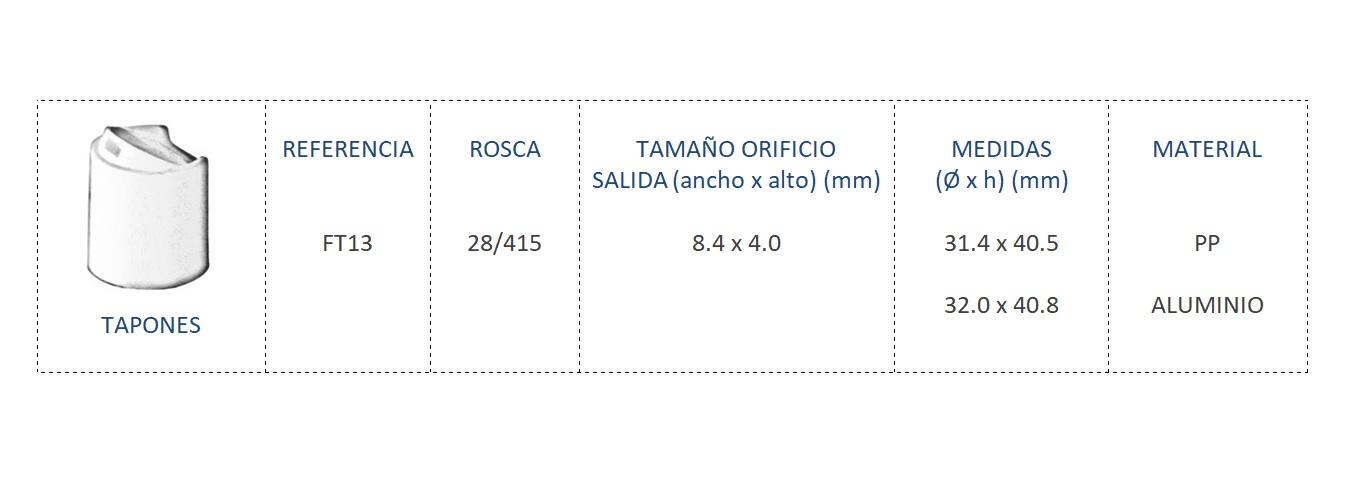 Cuadro de materiales FT13 28/415