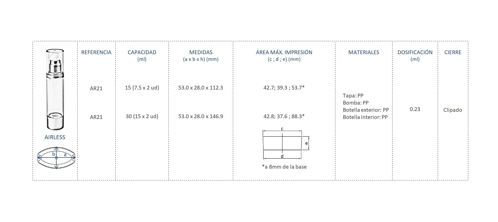 Cuadro de materiales AR21