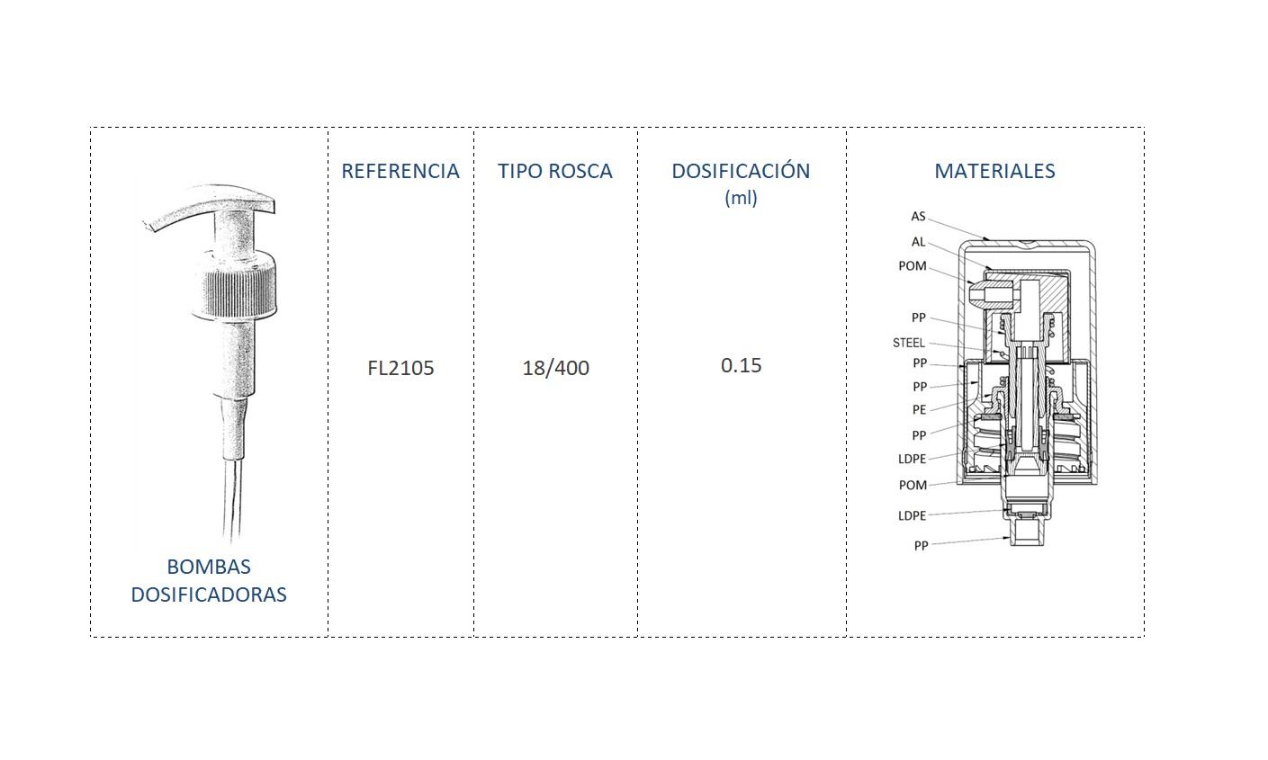 Cuadro materiales bomba dosificadora FL2105 18-400