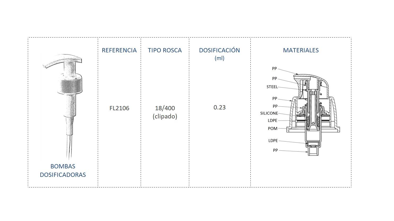 Cuadro de materiales bomba dosificadora FL2106 18-400