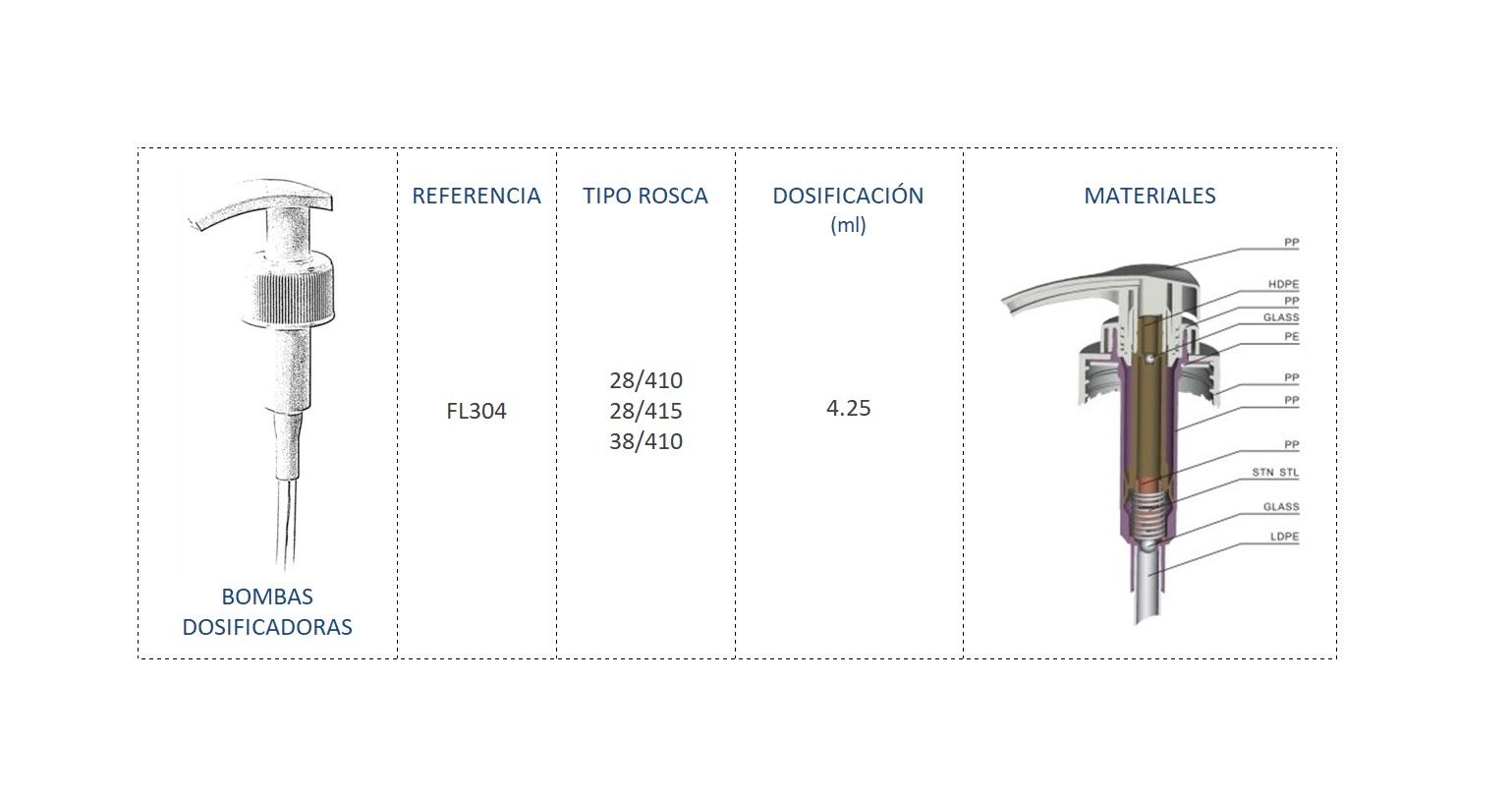 Cuadro de materiales bomba dosificadora FL304