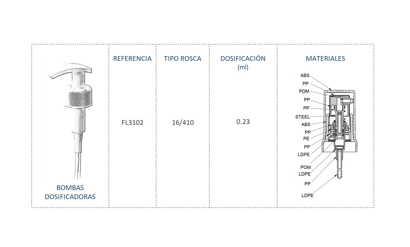 Cuadro materiales bomba dosificadora FL3102 16-410