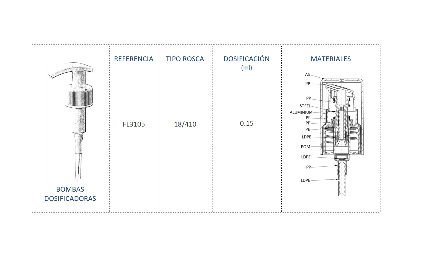 Cuadro de materiales bomba dosificadora FL3105 18/410