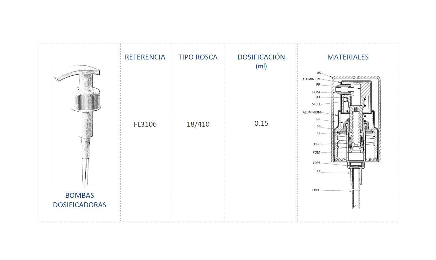 Cuadro de materiales bomba dosificadora FL3106 18/410