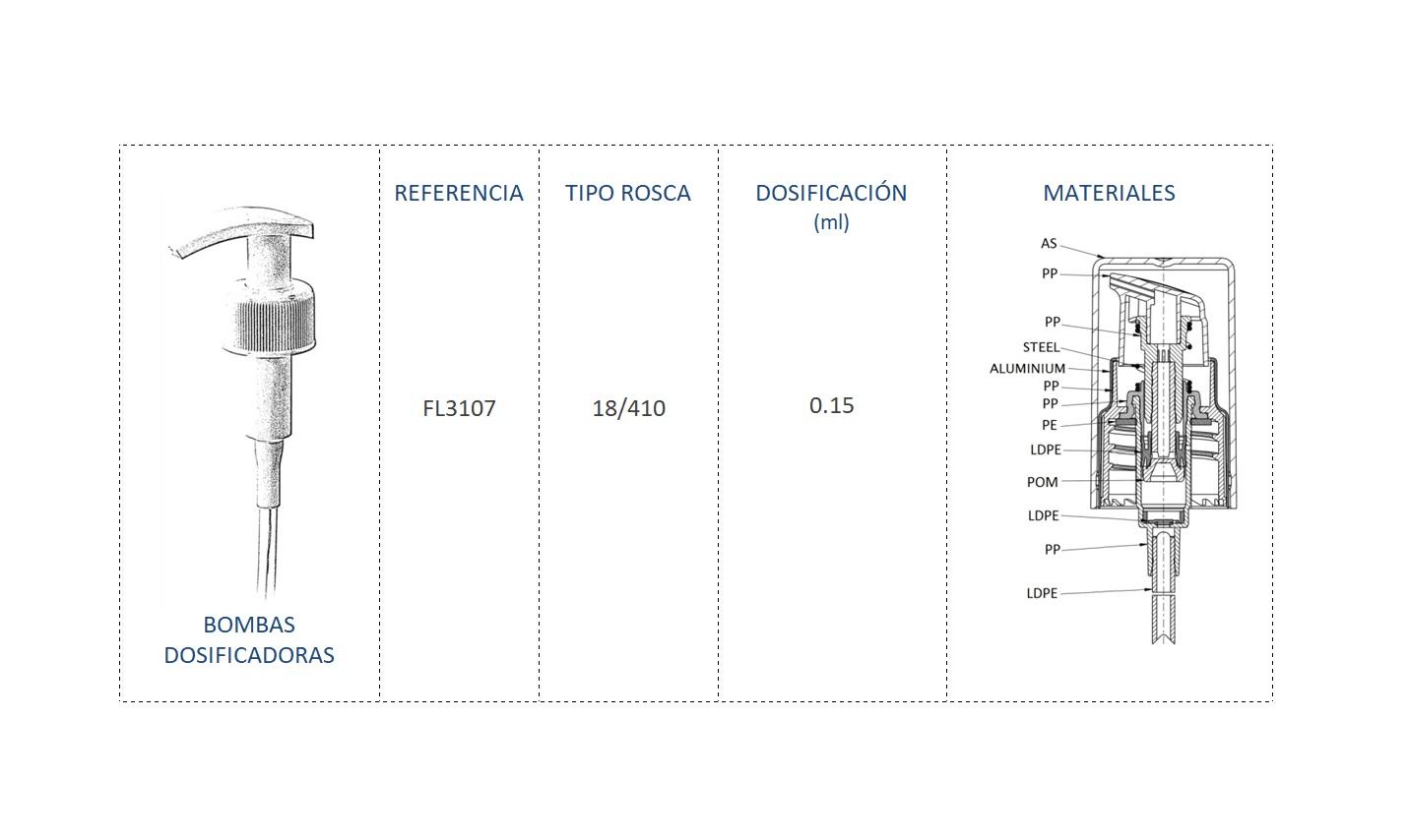 Cuadro de materiales bomba dosificadora FL3107 18/410