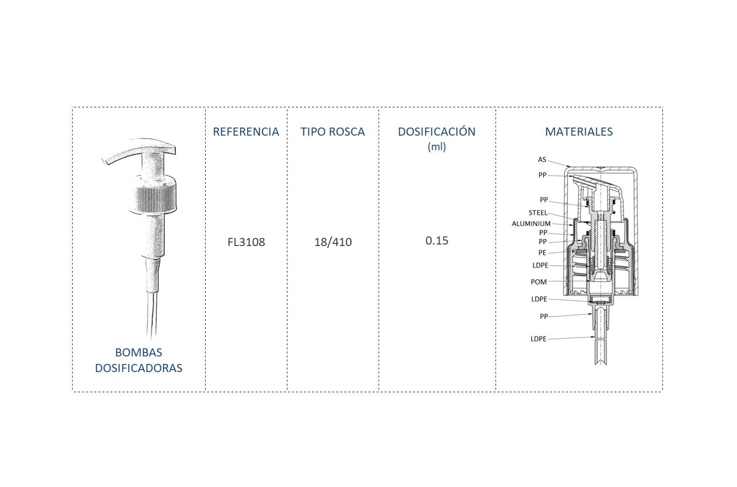 Cuadro materiales bomba dosificadora FL3108 18/410