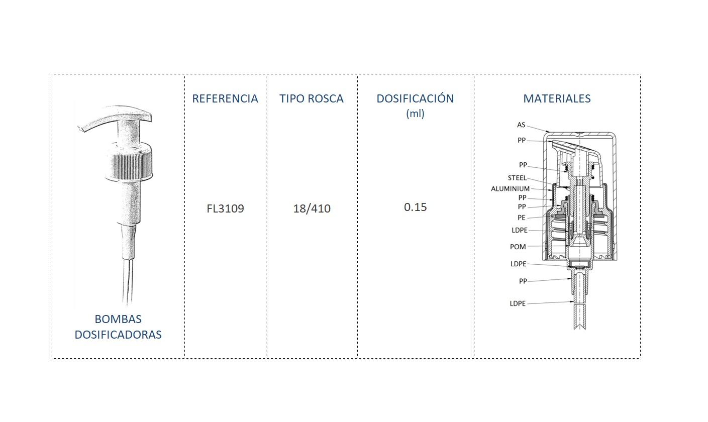 Cuadro materiales bomba dosificadora FL3109 18/410