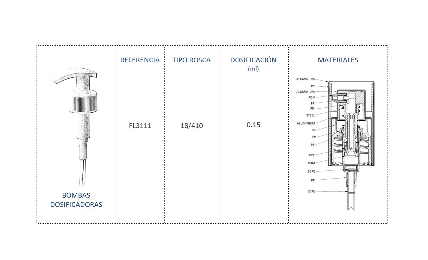 Cuadro de materiales bomba dosificadora FL3111 18/410
