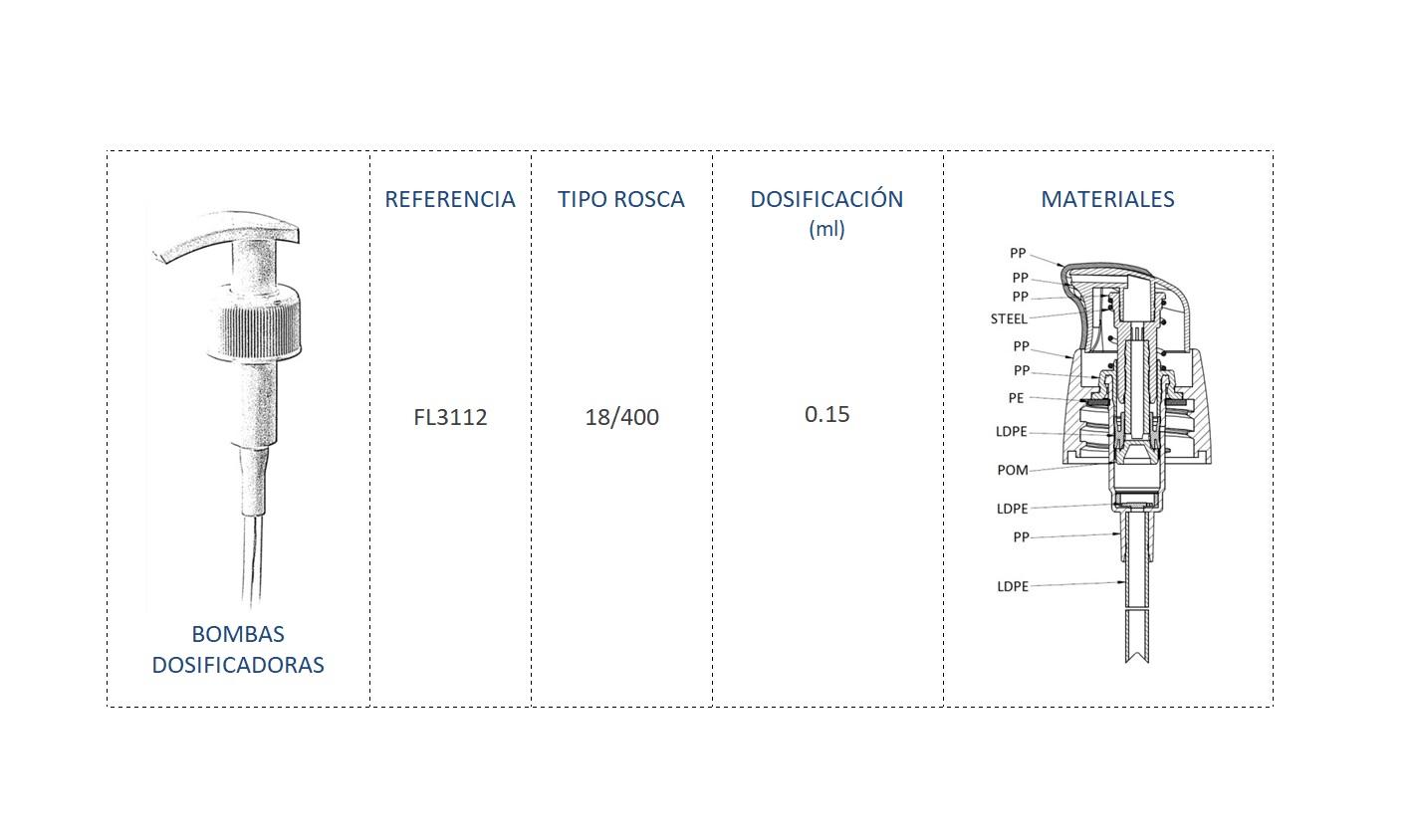 Cuadro de materiales bomba dosificadora FL3112 18-400