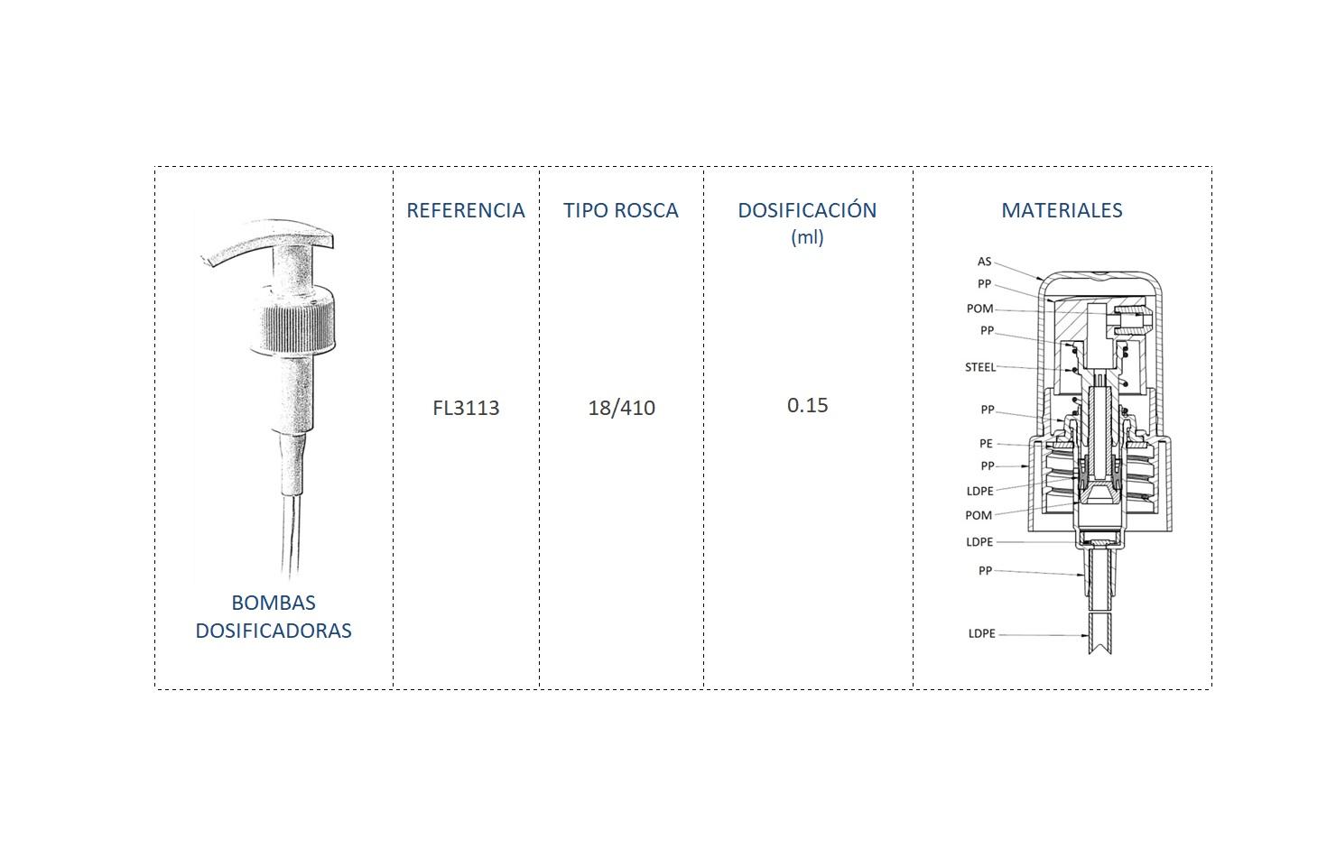 Cuadro de materiales bomba dosificadora FL3113 18/410