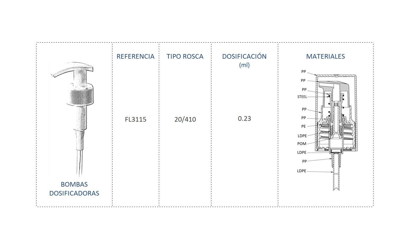 Cuadro de materiales bomba dosificadora FL3115 20-410