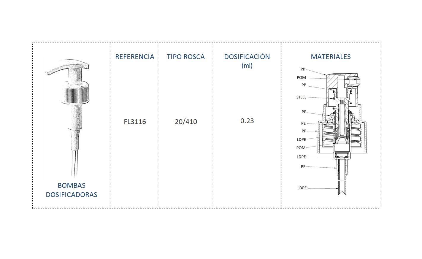 Cuadro de materiales bomba dosificadora FL3116 20/410