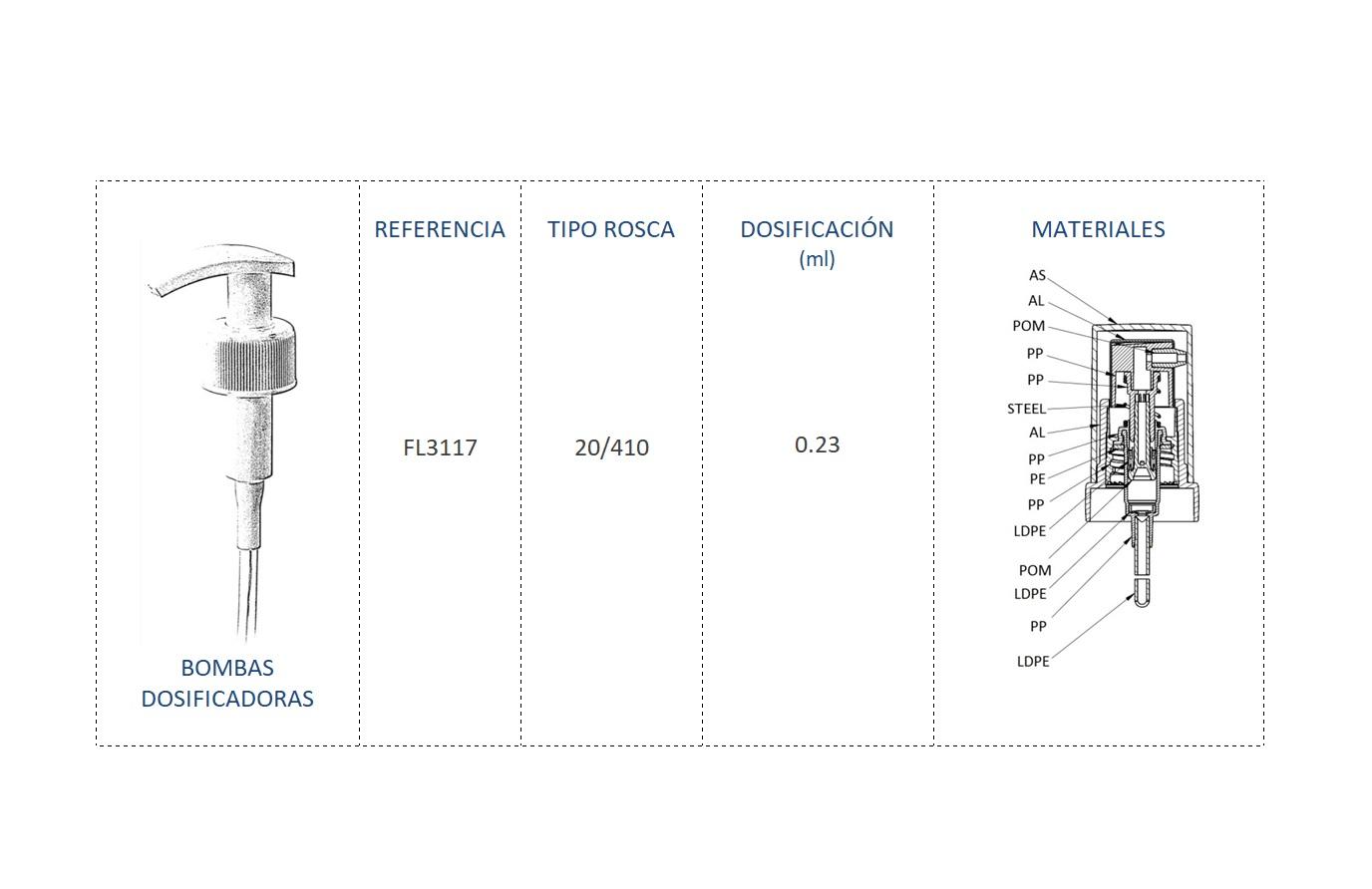 Cuadro de materiales bomba dosificadora FL3117 20-410