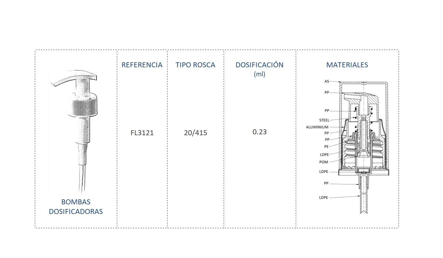 Cuadro de materiales bomba dosificadora FL3121 20-415