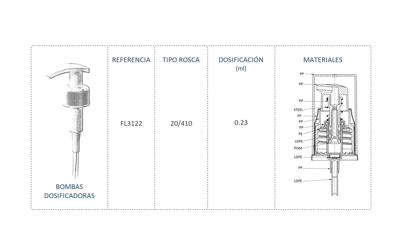 Cuadro de materiales bomba dosificadora FL3122 20/410