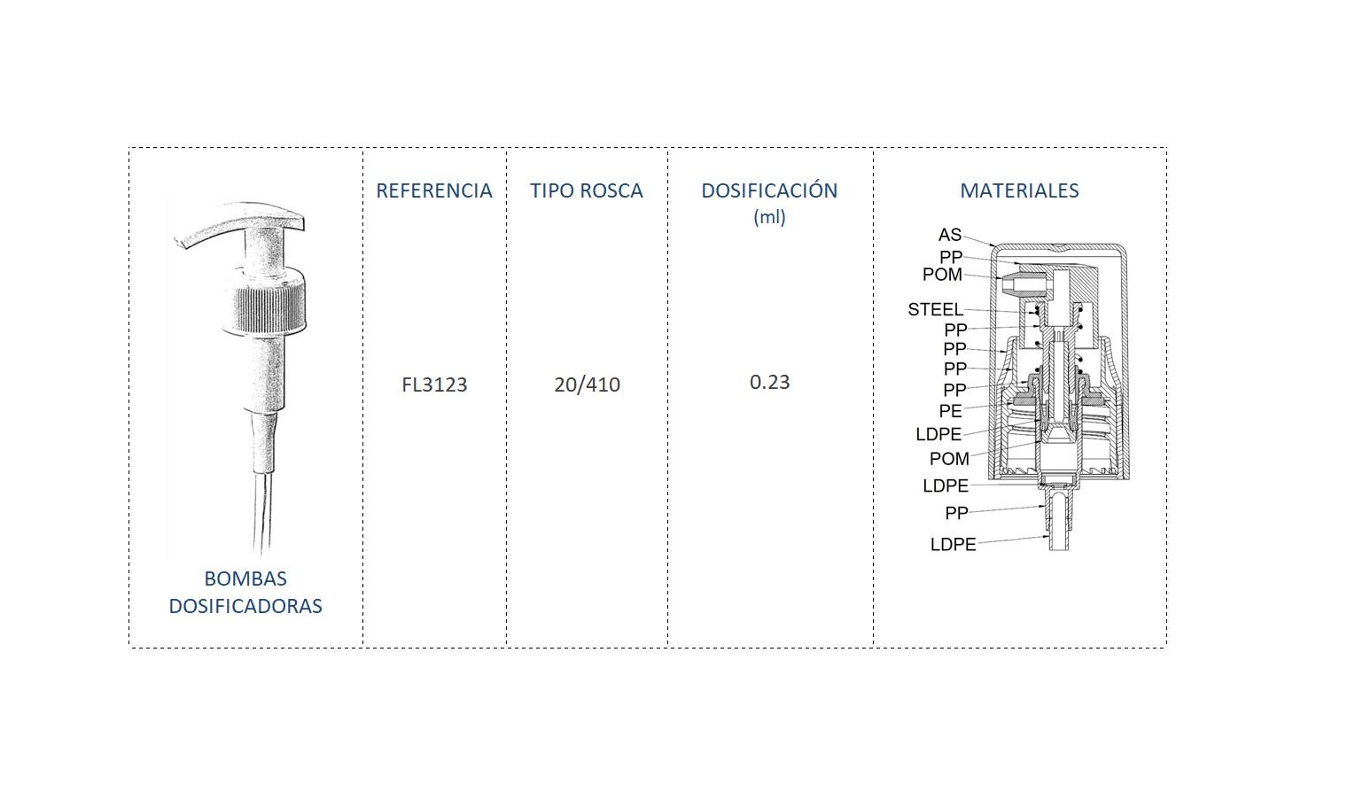 Cuadro de materiales bomba dosificadora FL3123 20/410