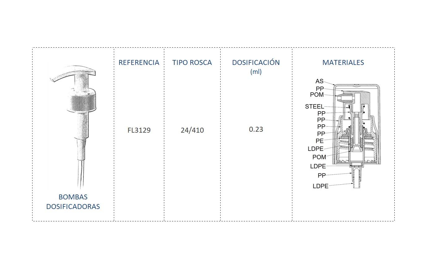 Cuadro de materiales bomba dosificadora FL3129 24-410