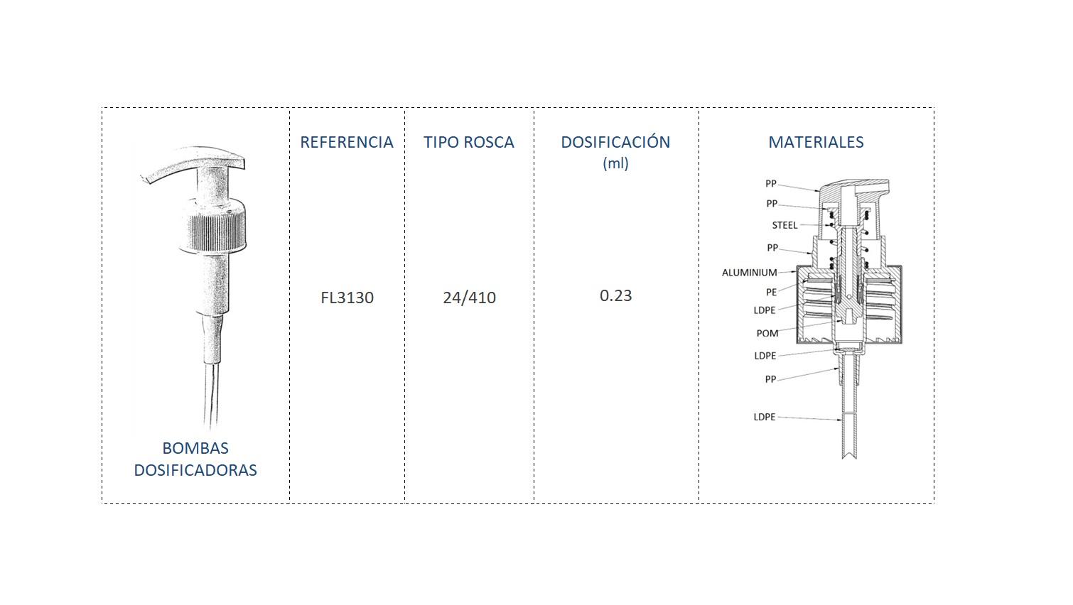 Cuadro materiales bomba dosificadora FL3130 24/410