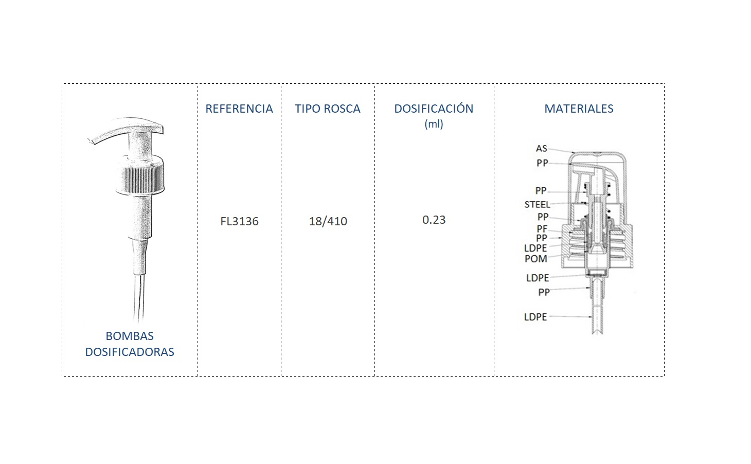 Cuadro de materiales bomba dosificadora FL3136 18/410