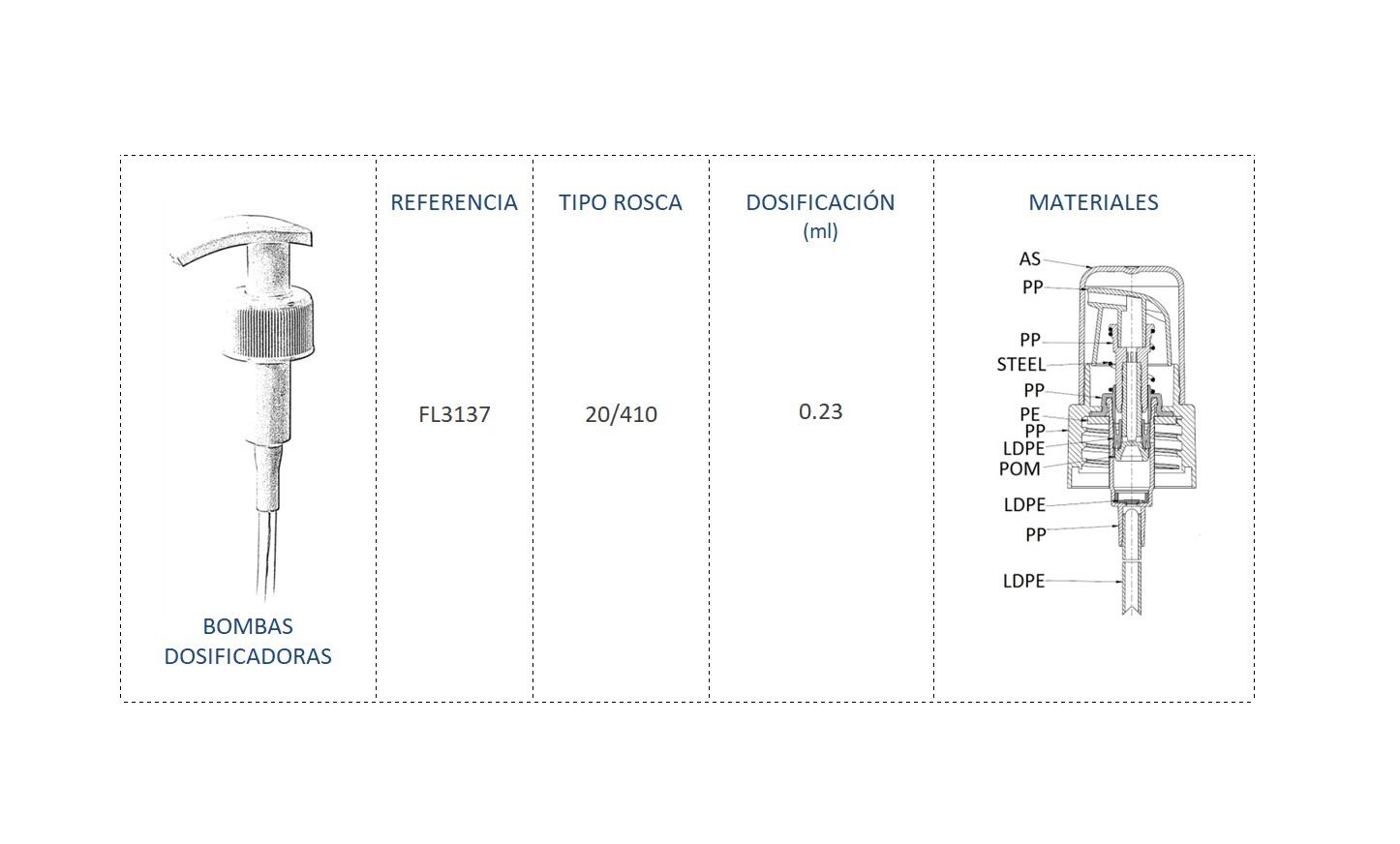 Cuadro de materiales bomba dosificadora FL3137 20/410