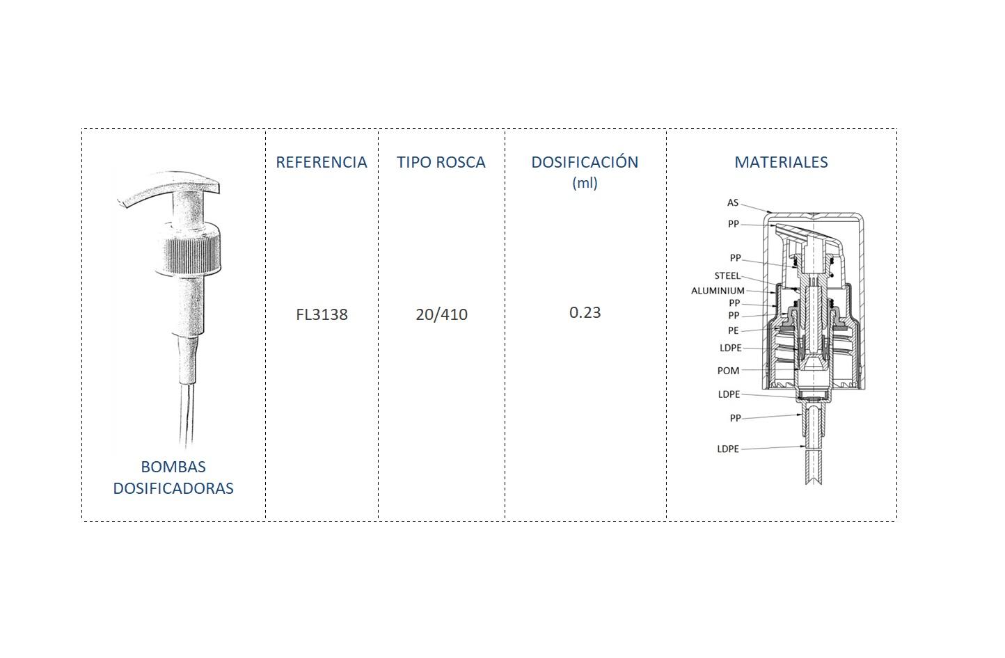 Cuadro de materiales bomba dosificadora FL3138 20/410