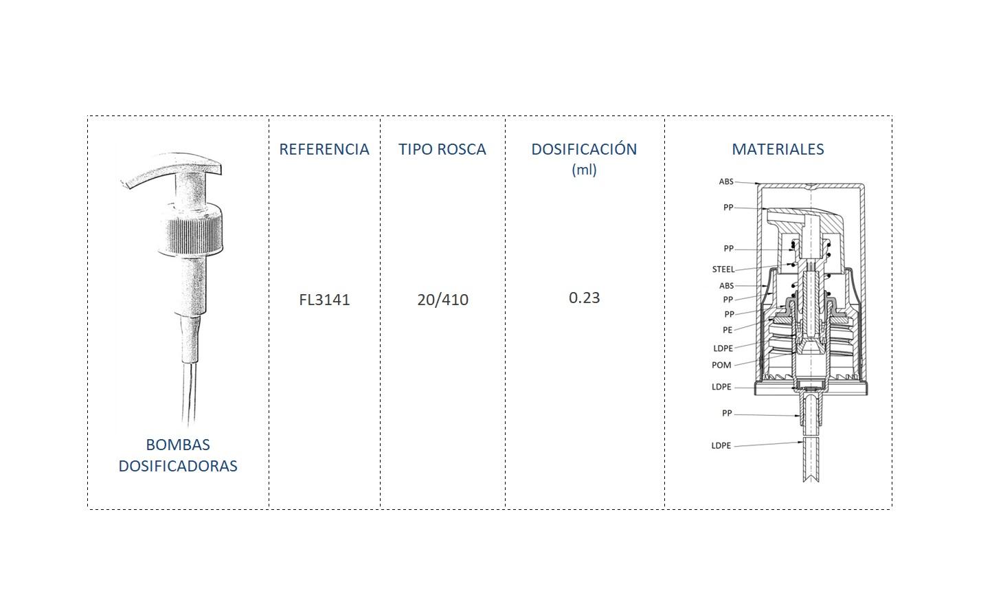 Cuadro de materiales bomba dosificadora FL3141 20/410