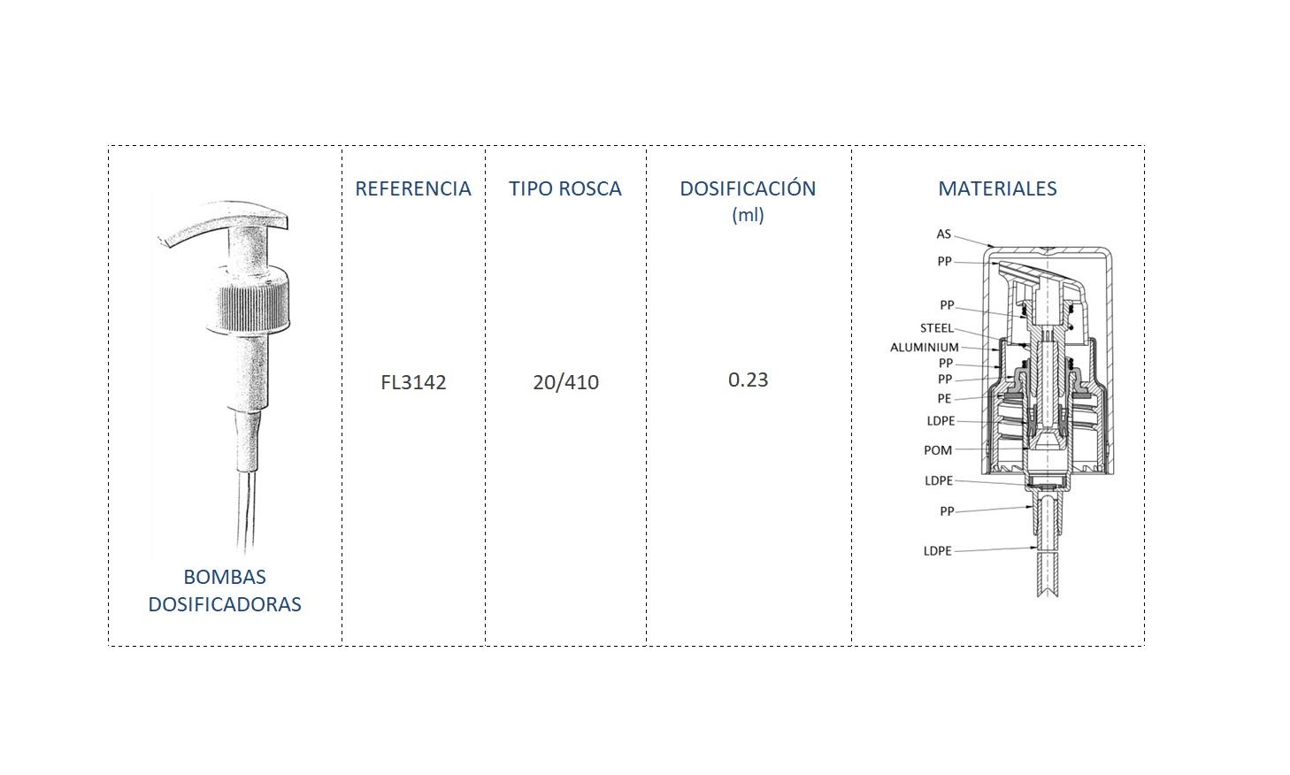 Cuadro de materiales bomba dosificadora FL3142 20/410