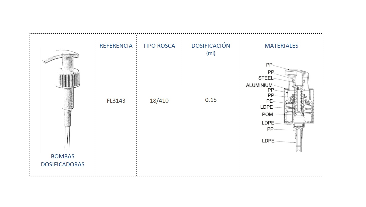 Cuadro control bomba dosificadora FL3143 18/410