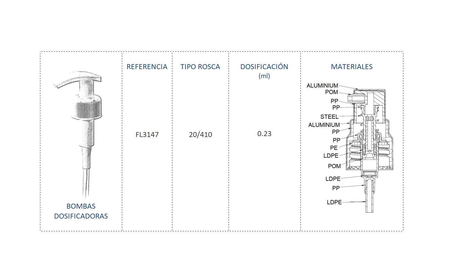 Cuadro materiales bomba dosificadora FL3147 20/410