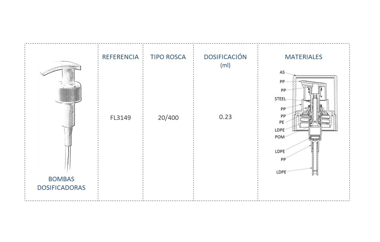 Cuadro de materiales bomba dosificadora FL3149 20/400