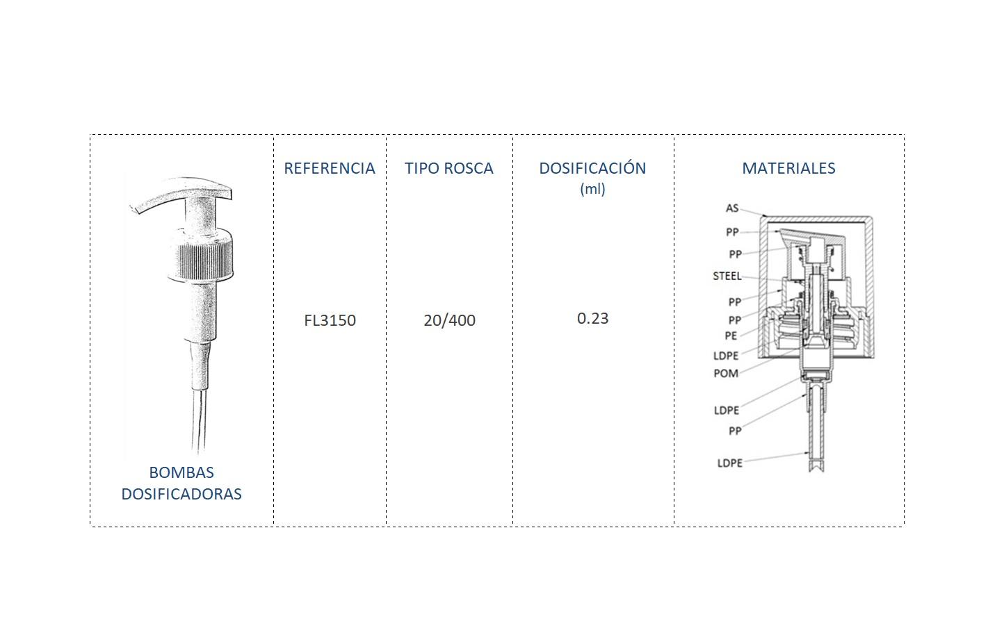 Cuadro Materiales bomba dosificadora FL3150