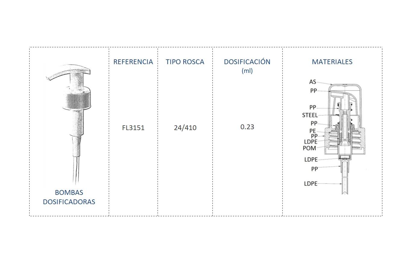 Cuadro materiales bomba dosificadora FL3151 24/410