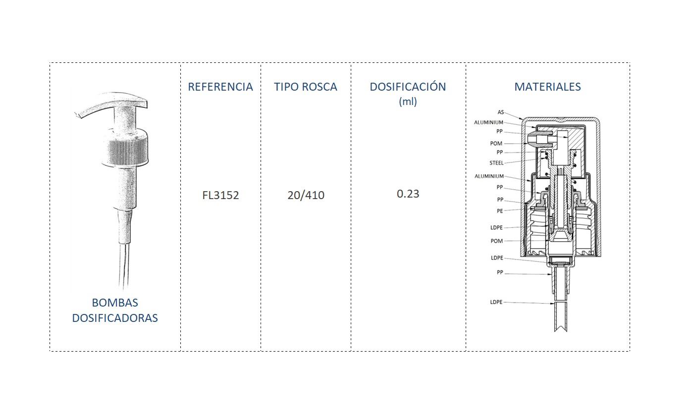 Cuadro de materiales bomba dosificadora FL3152 20/410