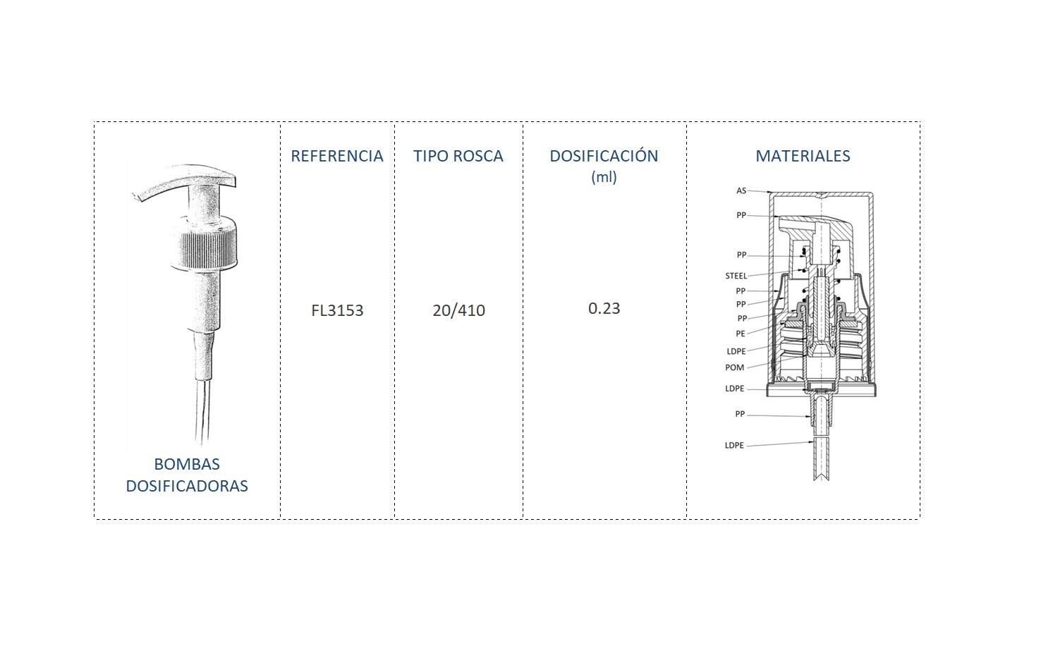 Cuadro materiales bomba dosificadora FL3153 20-410