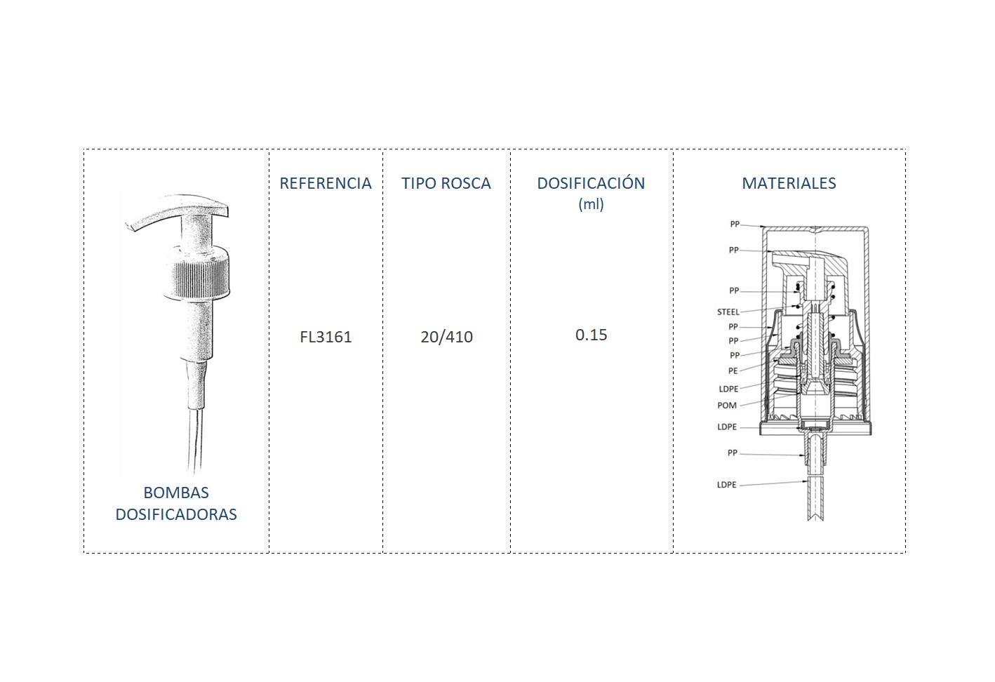 Cuadro materiales bomba dosificadora FL3161 20/410