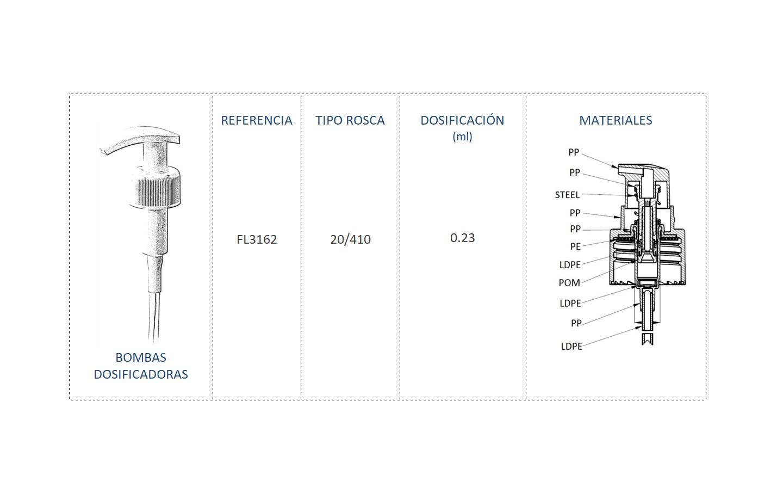 Cuadro materiales Bomba dosificadora FL3162 20/410