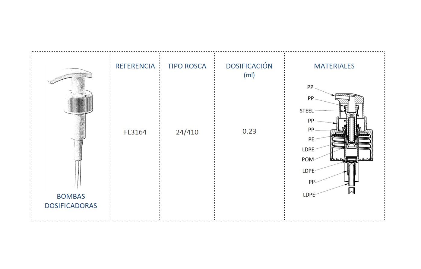 Cuadro materiales bomba dosificadora FL3164 24/410