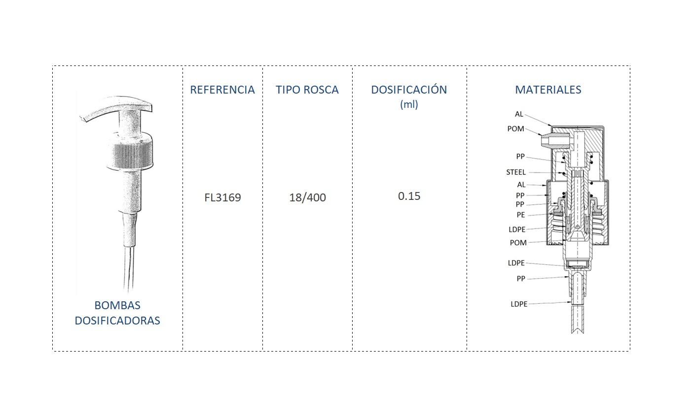 Cuadro materiales bomba dosificadora FL3169 18/400