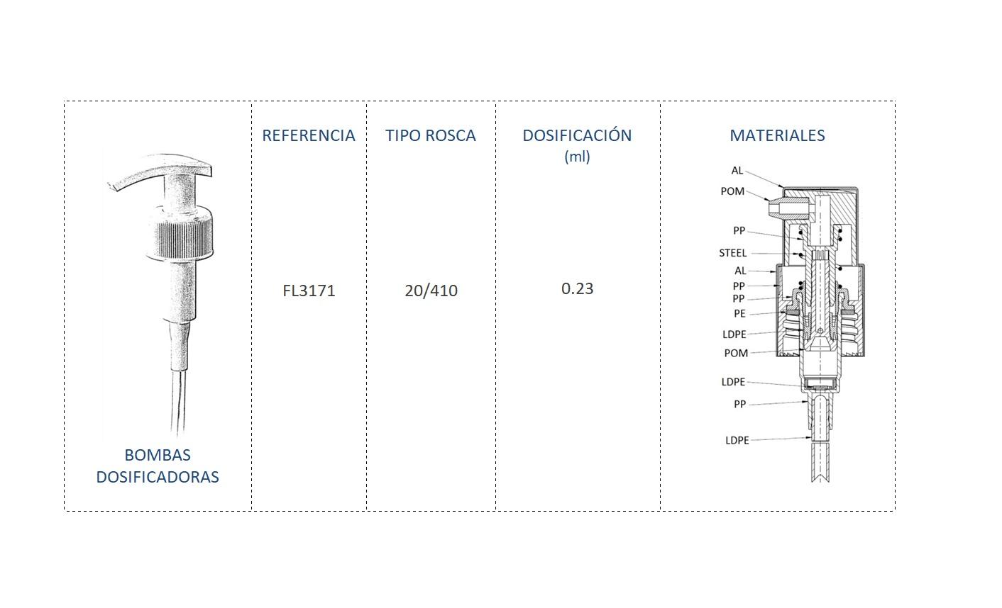 Cuadro materiales bomba dosificadora FL3171 20/410